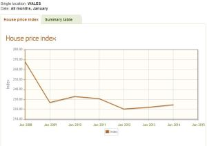 LR House Price Index Wales 2008 - 2014